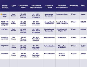 PEMF 4000 Compared With Other Clinical Grade Units